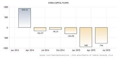 Chian Capital