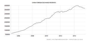 Chian Exchange