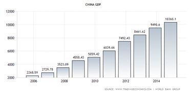 Chian GDP