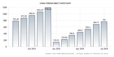 China Foreign