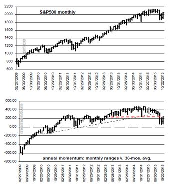 S&P500-month-year