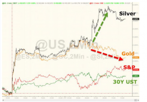 silver-gold-S&P