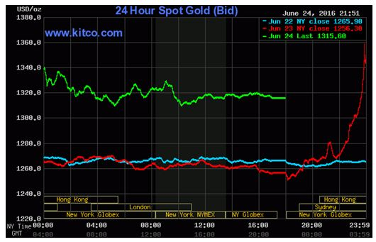 SpotGold