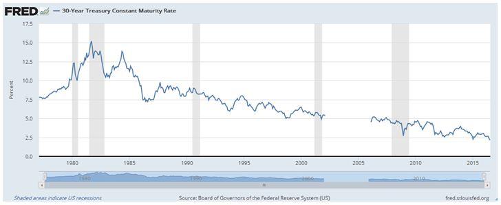 30-year treasury