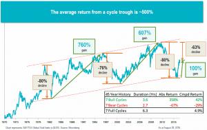wong-average-return
