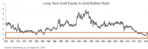 wong-long-term-gold-equity-to-gold-bullion-ratio