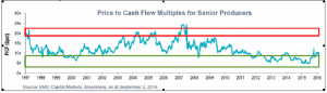 wong-price-to-cash-flow-multiples