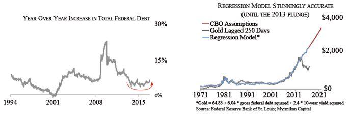 recessionmodel