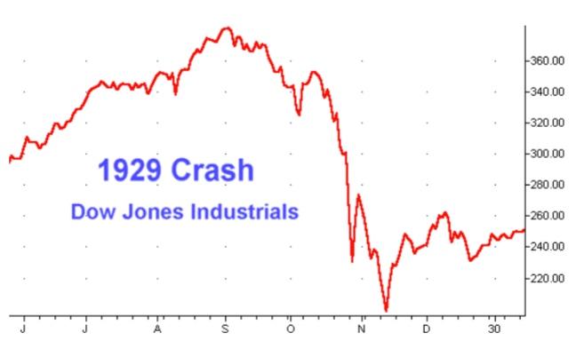 Graphic Anatomy of a Stock Market Crash: 1929 stock market ...