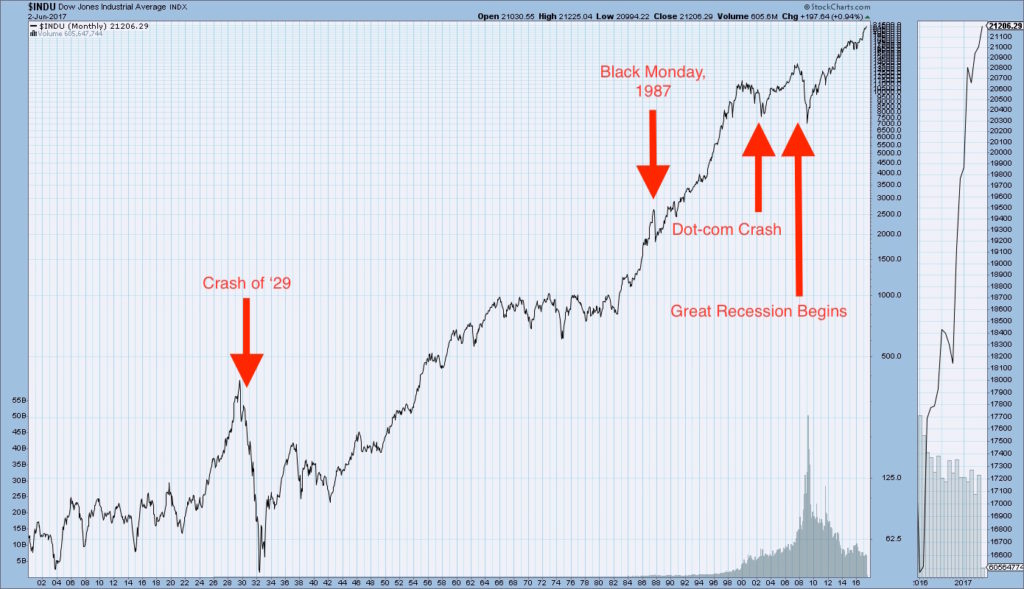 stock market crash of 1929 present