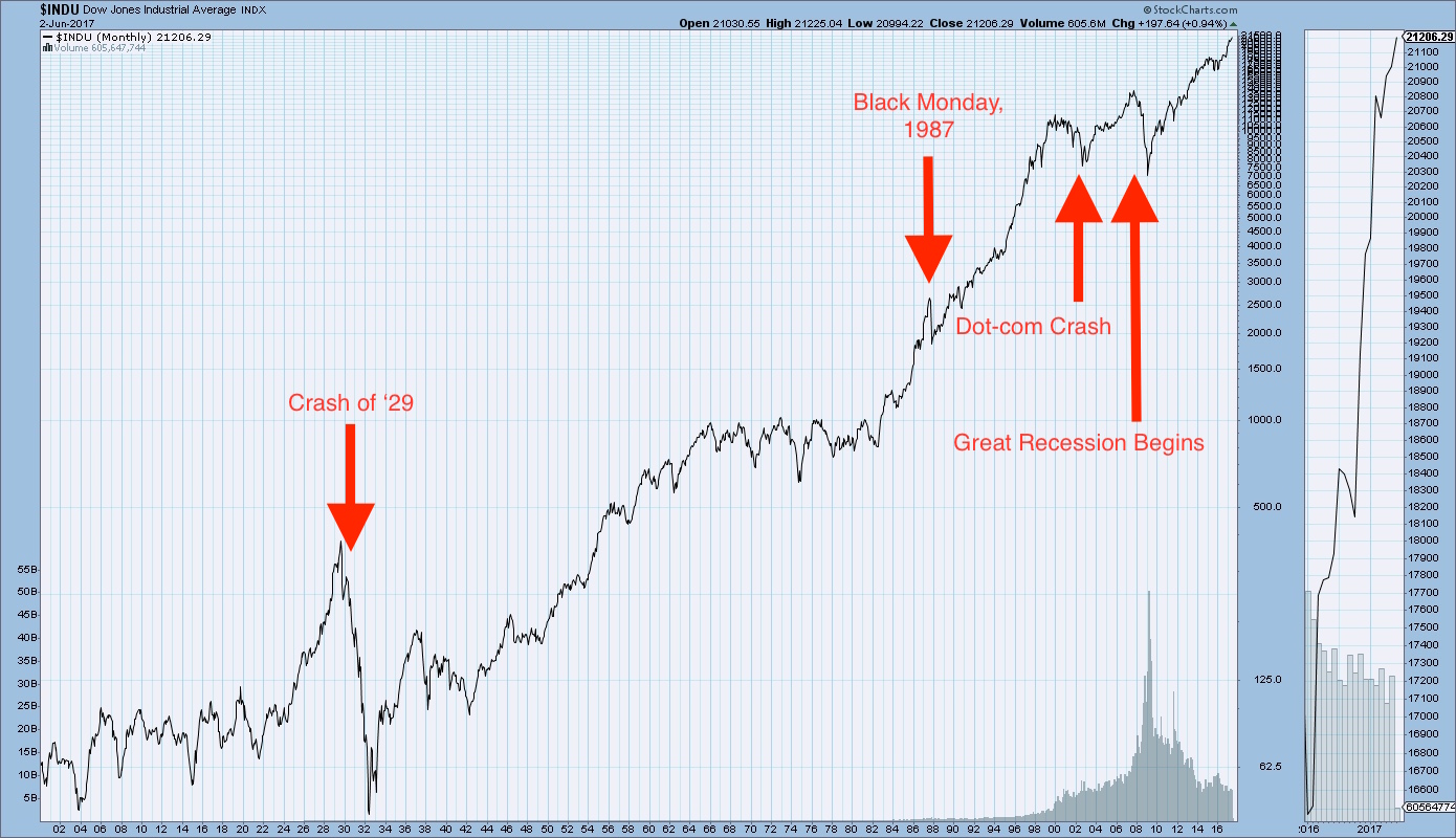 Logarithmic Graph Of All Stock Market Crashes On The Nyse From 1900 To Present
